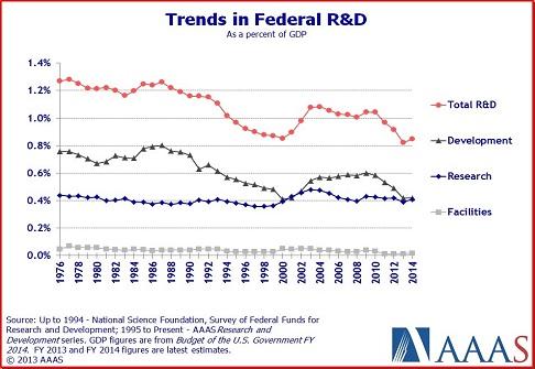 federal rd graph