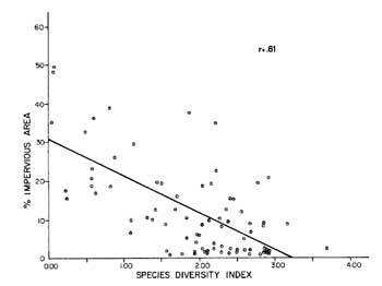 Graph of percent impervious surface versus diversity