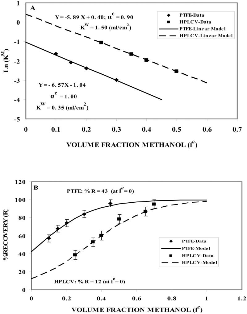 Soil Water Partition Coefficient Koc
