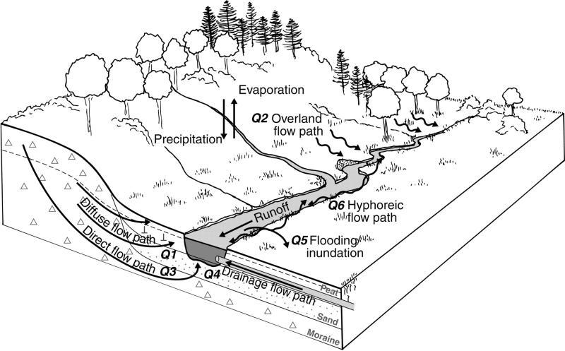 Riparian Buffer Zones Riparian Buffer Zones