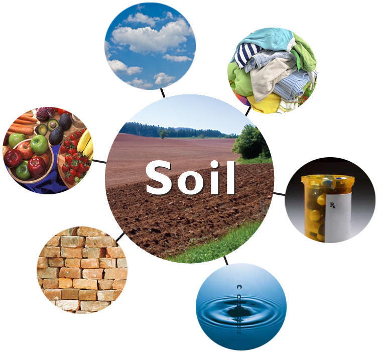 Soil horizons features international year of soils aims for Uses of soil in daily life