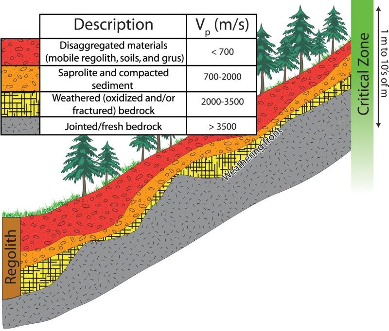 Regolith geology definition for Geology dictionary